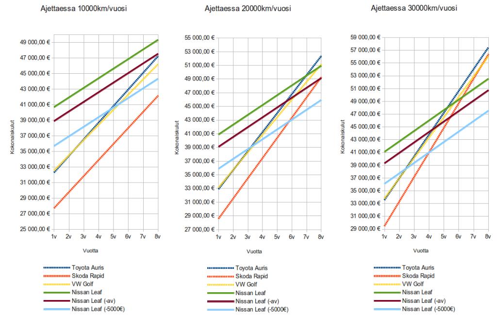 Eri ajokilometrien vaikutus kokonaiskustannuksiin. (Klikkaa kuvaa niin näet sen suurempana)
