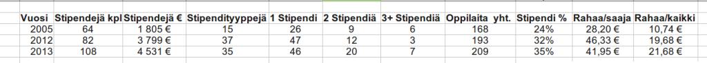 Stipendit4