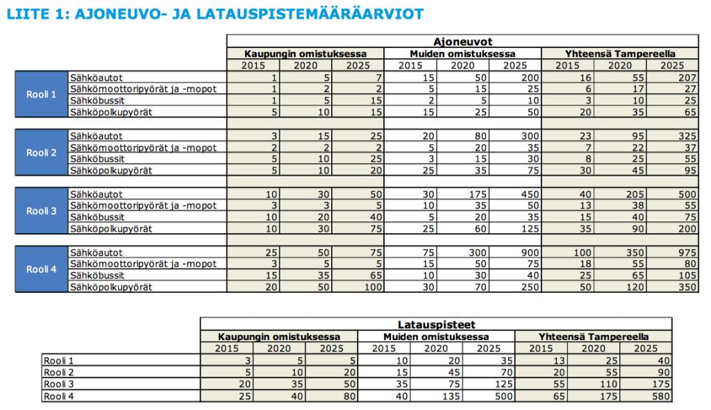 Rambollin arvio ajoneuvo- ja latauspistemääräarvioista eri roolien perusteella