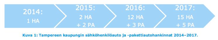 Täyssähköisten henkilö- ja pakettiautojen hankkimisen aikataulu vuosille 2015 - 2017 (Ramboll)