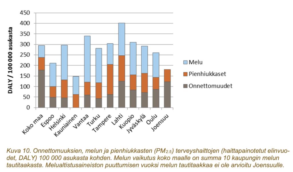 Kuva 10: Onnettomuuksien, melun ja pienhiukkasten terveyshaitat 100 000 asukasta kohden.